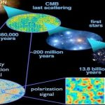 TIMELINE OF BIG BANG-INFLATION AND BARYOGENESIS